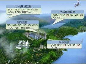 环境亚搏娱乐电子官网监测系统运营