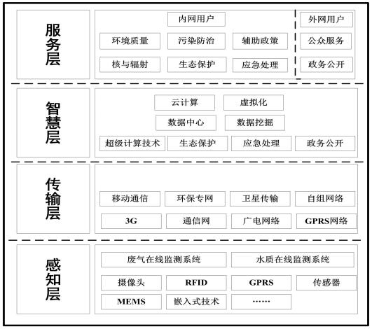 zhihuihuanbao20150225